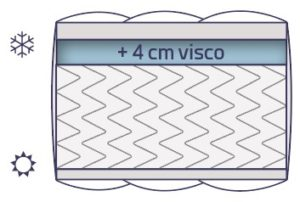 Illustration matelas Spring visco